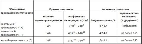 Коэффициент водопроницаемости бетона в зависимости от марки