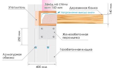 Схема монтажа балки