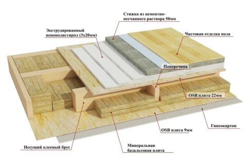 Схема пирога межэтажного перекрытия
