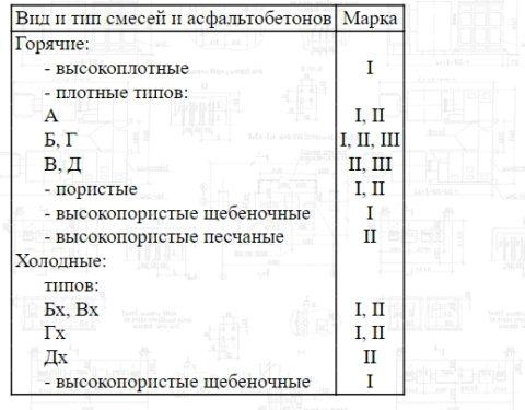 Соотношение видов итипов асфальтобетонных смесей смарками