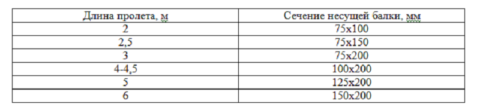 Таблица подбора сечения для балок перекрытия