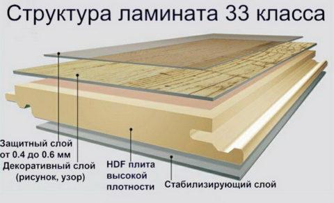 В первую очередь важна толщина не всей панели, а лишь верхнего защитного слоя