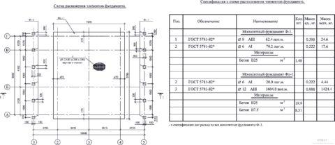 В спецификации к проекту описывается требуемый класс прочности бетона