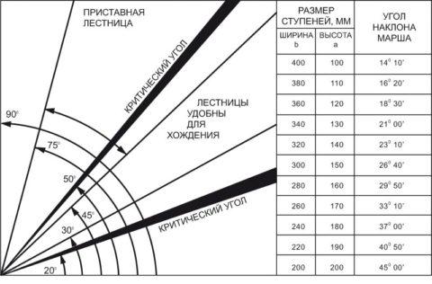 Зависимость размеров проступи и подступенка от угла наклона пролета
