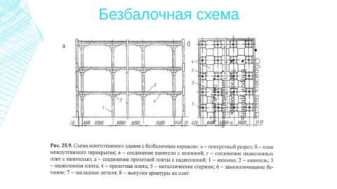 Железобетонный каркас безбалочного типа: схема