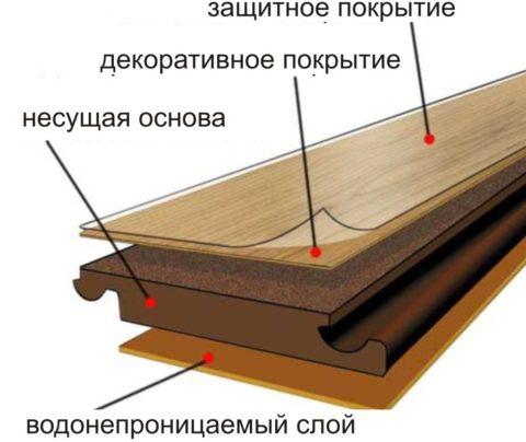 Классический ламинат – структура панели