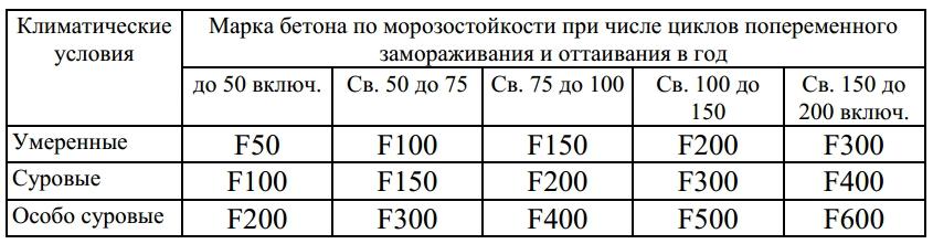 морозостойкость f75 что значит