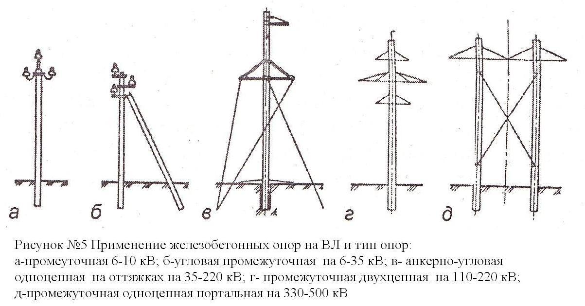Опора железобетонная линии электропередач механизация жби