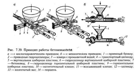 Принцип работы бетононасосов с двумя типами проводов