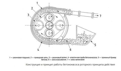 Схема роторного бетононасоса