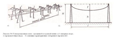 Схема воздушной ЛЭП: железобетонные опоры для поддержки проводов