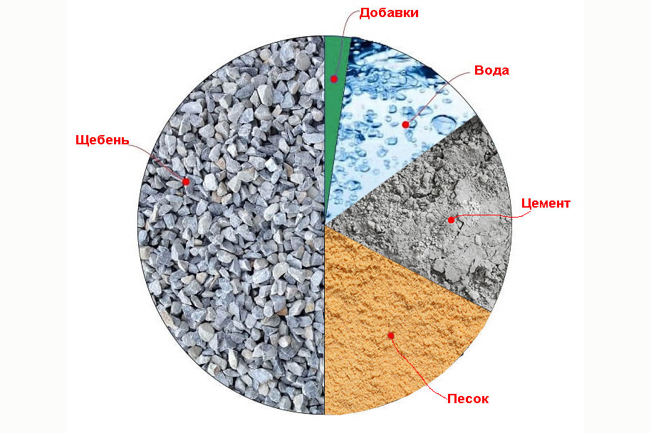 бетон гидротехнический состав