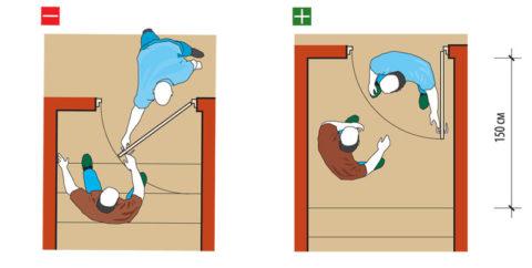 Глубина площадки должна позволять двери свободно открываться при стоящем человеке