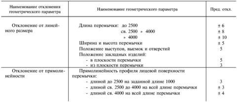 ГОСТ 948 84 перемычки железобетонные: допустимые значения геометрических отклонений в мм