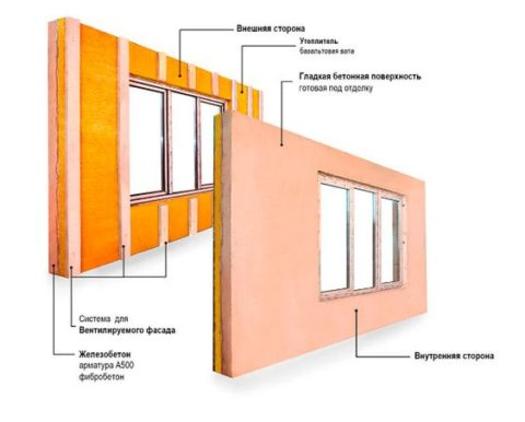 Конструкция железобетонной стеновой панели БЭНПАН с внешними ребрами жесткости