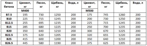 Масса составляющих в зависимости от марки цемента на 1 м3 бетонного раствора