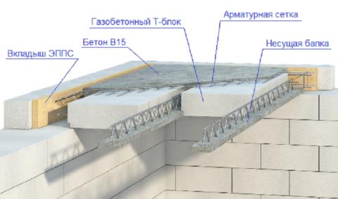 Схема устройства сборно-монолитного газобетонного перекрытия
