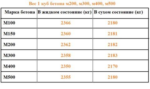 Вес 1м3 бетона в растворе и после полного схватывания