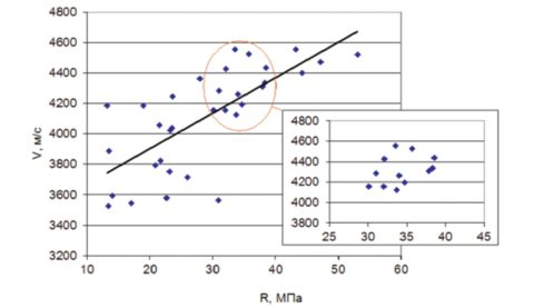 Градуировочная зависимость скорости ультразвука от прочности бетона