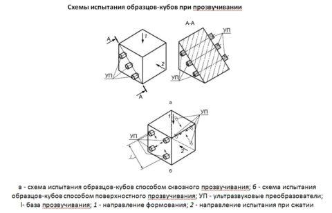 Проведение испытаний образцов-кубов