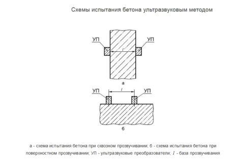 Прозвучивание бетона двумя способами