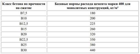 Расход цемента М400 на 1м3 смеси