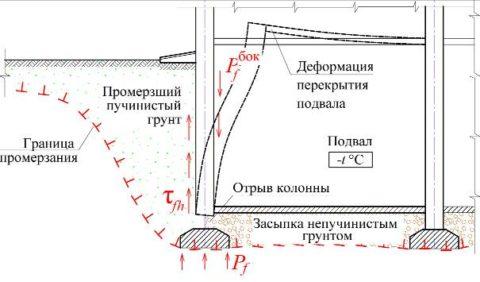 Схема деформации опорной стены подвала в результате давления пучинистого грунта