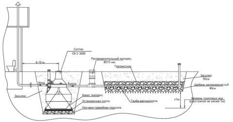 Схема устройства фильтрационного поля