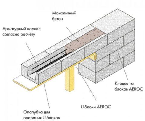 Схема устройства сборно-монолитных перемычек