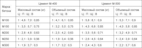Соотношение компонентов бетонных смесей разных марок