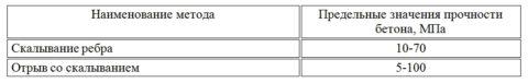Таблица для определения метода контроля