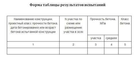 Таблица учета результатов контроля