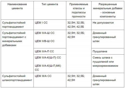 Типы и классы согласно ГОСТ 22266-2013