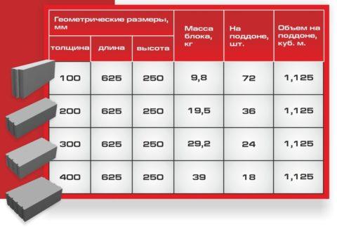 В таблице указан примерный вес блоков высокой плотности