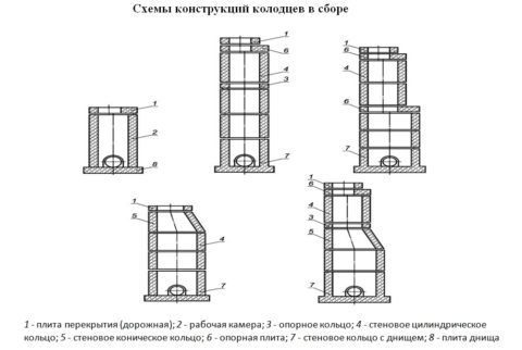 Варианты колодезных конструкций