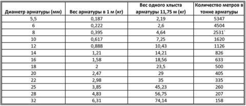 Зависимость диаметра прутка стальной армации и массы 1 м.п.