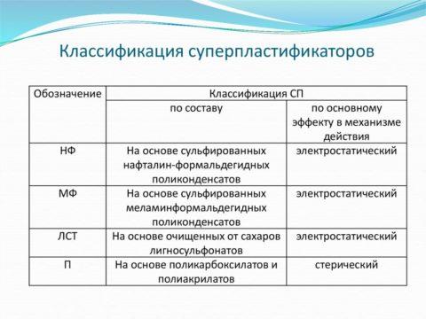 Классификация суперпластификаторов
