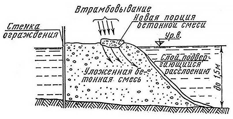 При подводном бетонировании методом втрамбовывания бетонной смеси бетон шумерля купить