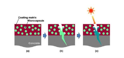Принцип действия микрокапсул