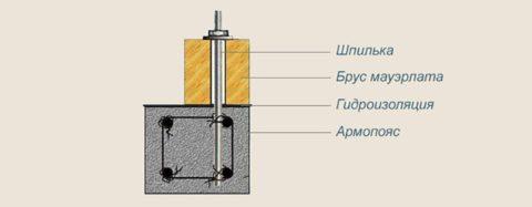 Схема соединения шпильки с арматурным каркасом