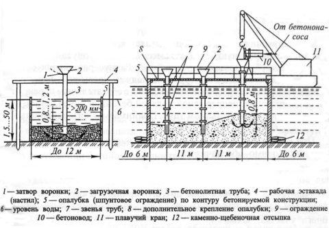 Вертикально перемещающаяся труба схема