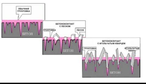 Визуализированные технические характеристики грунтовки бетоноконтакт