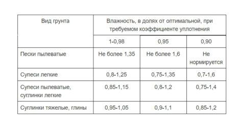 Уровень влажности грунтов разного типа