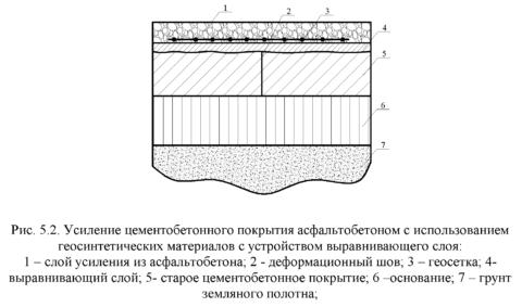 Устройство выравнивающего слоя из асфальтобетонной смеси