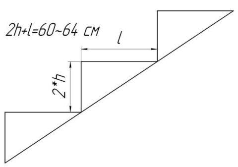 Формула для расчета размеров удобных ступеней