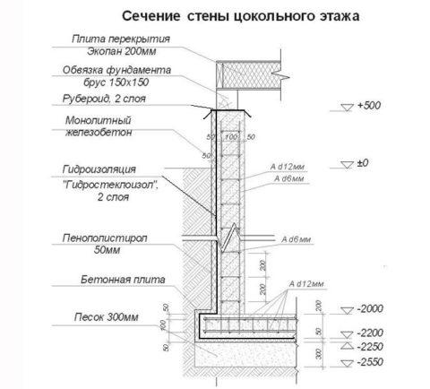 Проектное сечение стены цокольного этажа