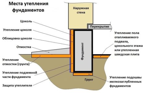 Схема расположения утеплителя в разрезе здания