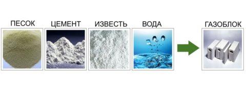 На фото показаны основные ингредиенты газобетона