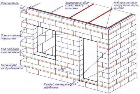 Схема горизонтального армирования