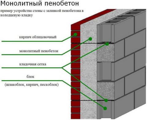 Строим стены из бетона: вариант многослойной ограждающей конструкции